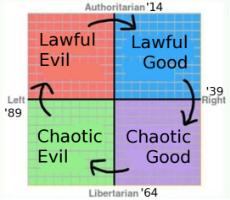 ideology-cycle-alignment-dnd.jpg