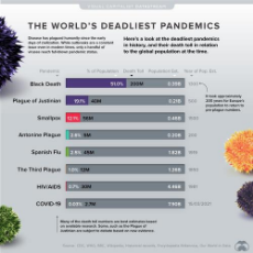 DeadliestPandemicsbyPopulation-DatastreamSupplemental-1-1.jpg